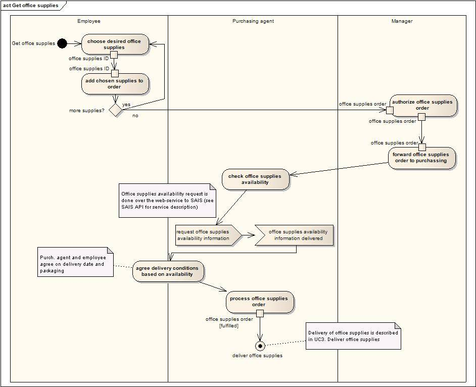 workflow uml 28 images workflow uml 28 images workflow